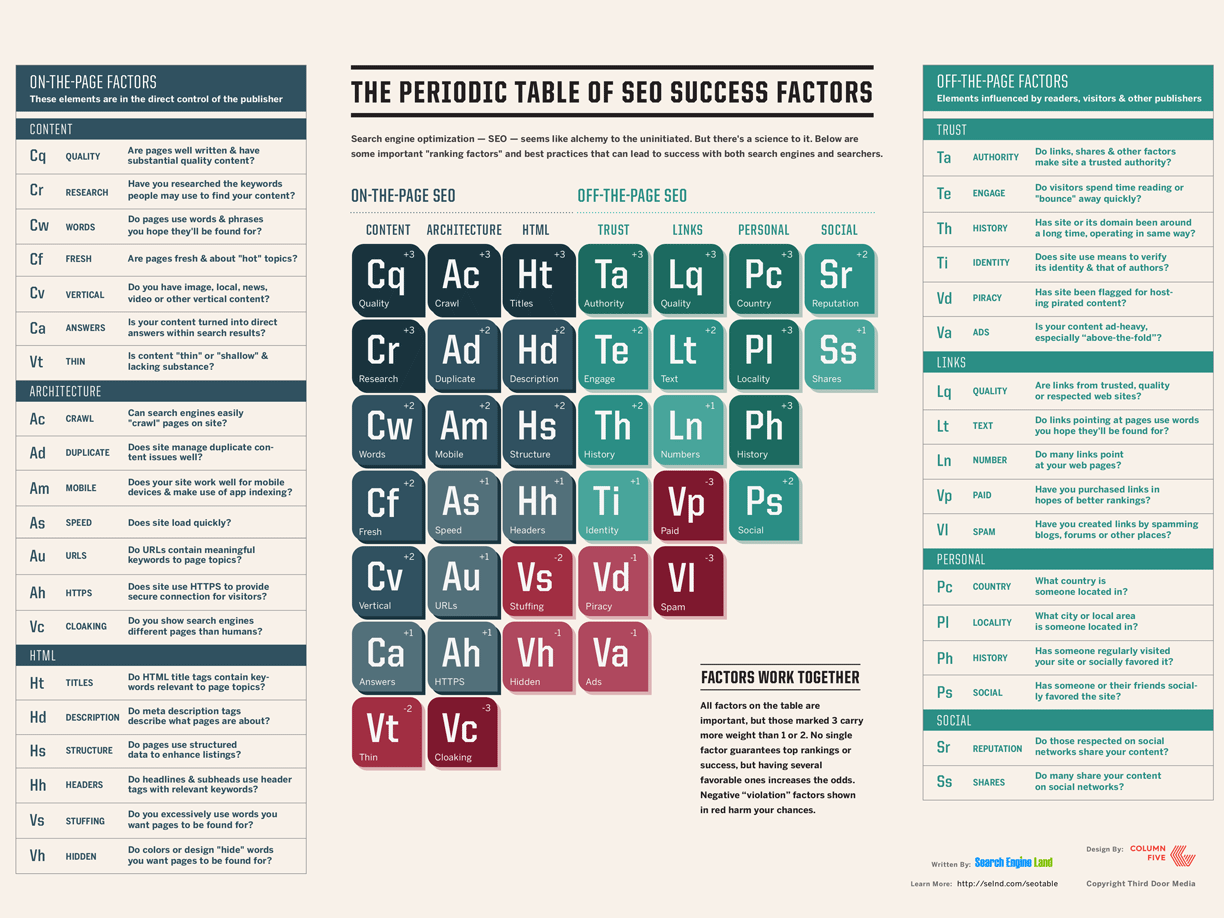 The SEO periodic table